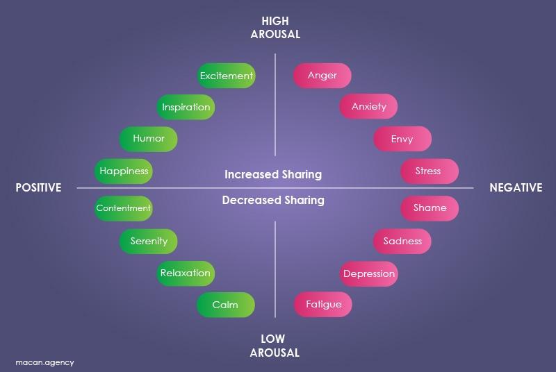 ایجاد احساسات مثبت وحتی منفی از طریق محتوا، می تواند باعث شود مخاطبان آن را به اشتراک بگذارند.